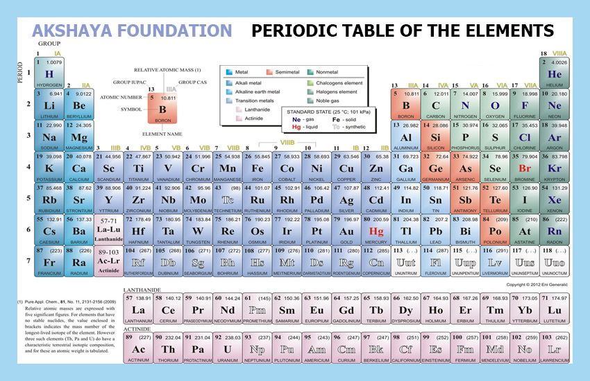 Periodical tablet of elements